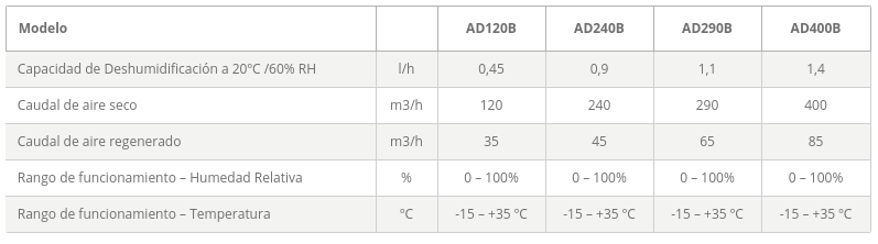 Dantherm Deshumidificadores de Adsorción AD caracteristicas