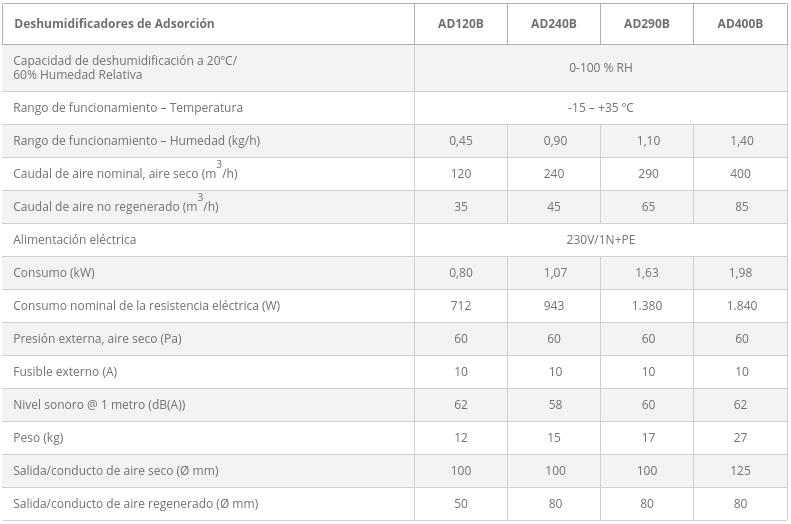 Dantherm Deshumidificadores de Adsorción AD especificaciones tecnicas