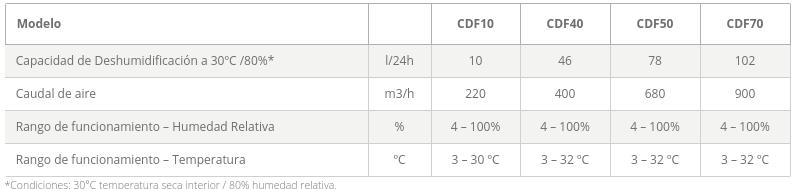Dantherm Deshumidificadores CDF caracteristicas