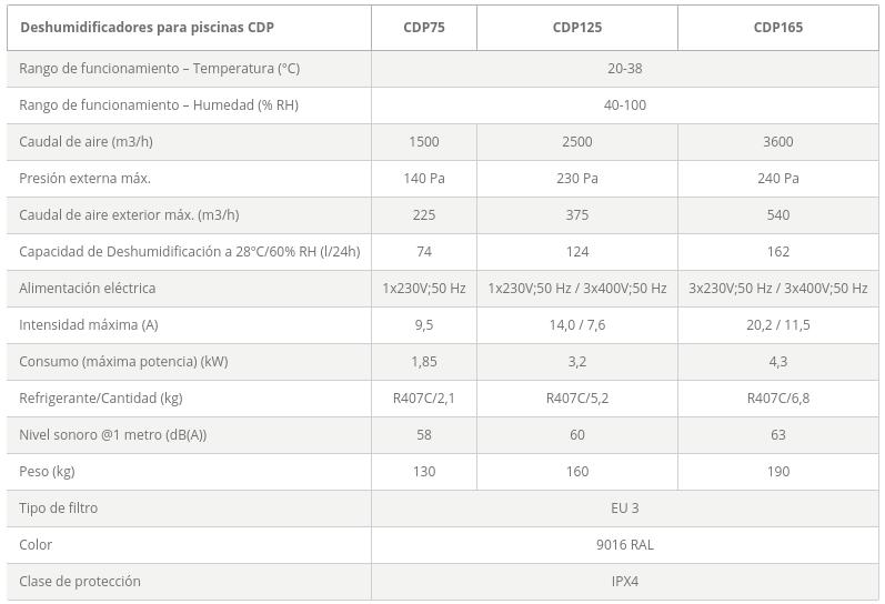 dantherm deshumidificadores cdp conductos especificaciones tecnicas