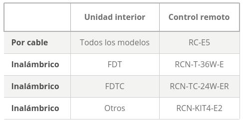 control remoto configuracion