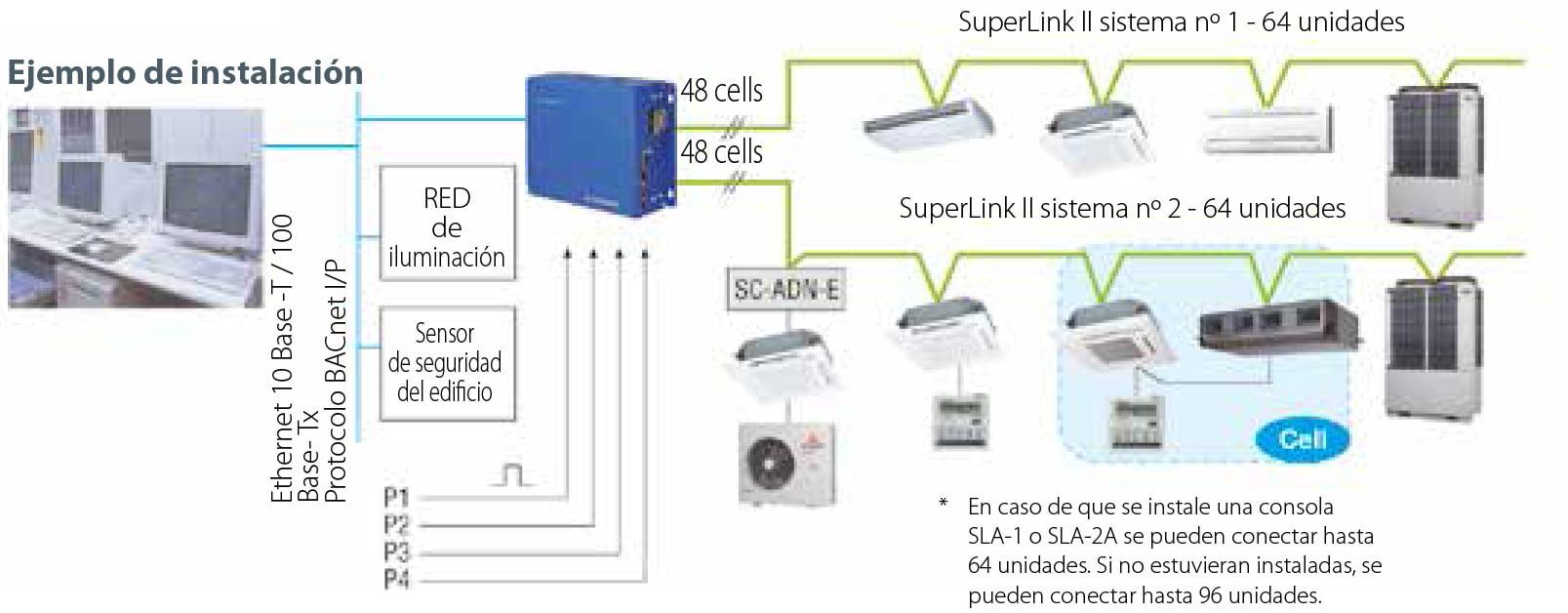 mhi Sistemas de gestión BMS ejemplo de instalacion