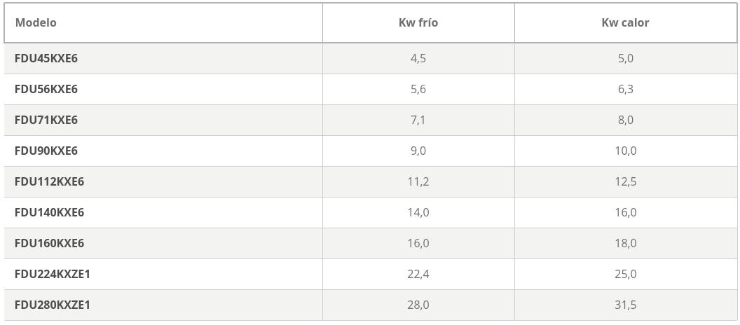 mhi Unidades interiores KX Split Conductos Alta Presión FDU caracteristicas tabela