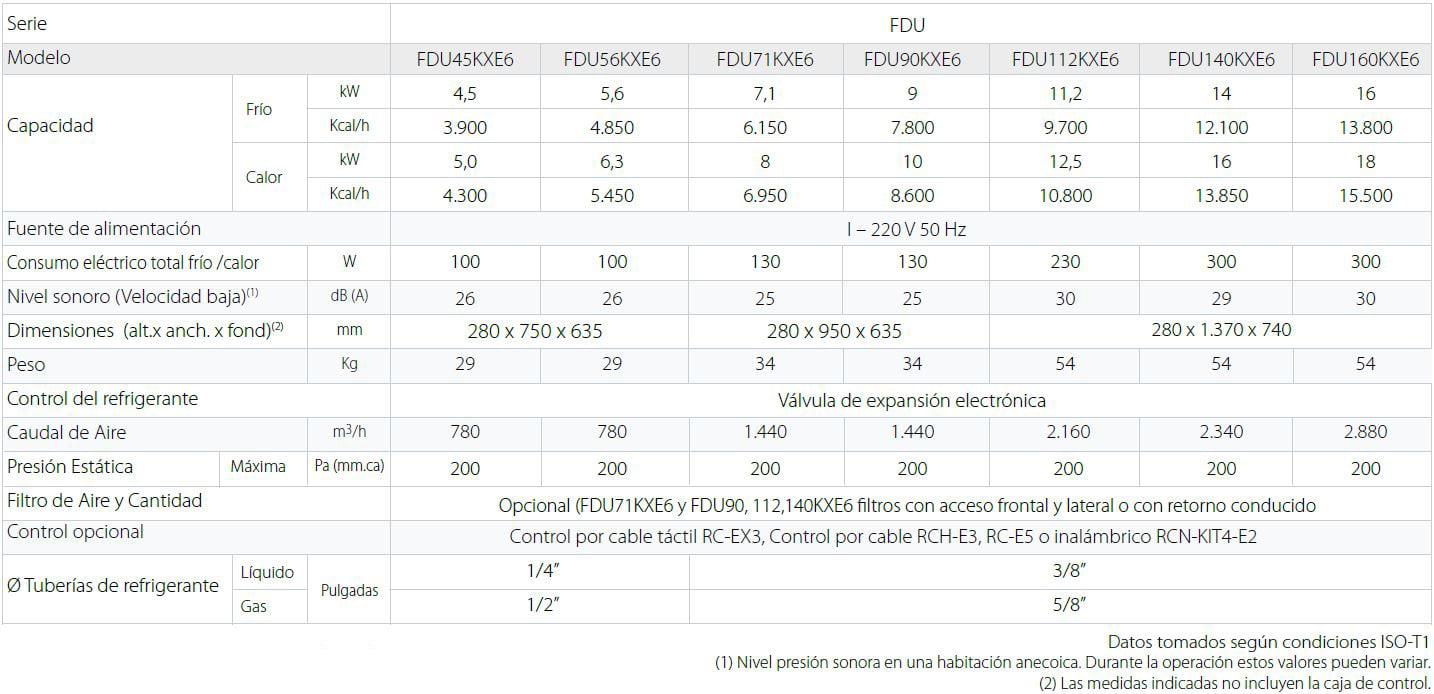 mhi Unidades interiores KX Split Conductos Alta Presión FDU especificaciones tecnicas