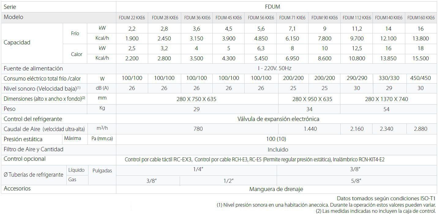 mhi Unidades interiores KX Split Conductos Baja Media Presión FDUM