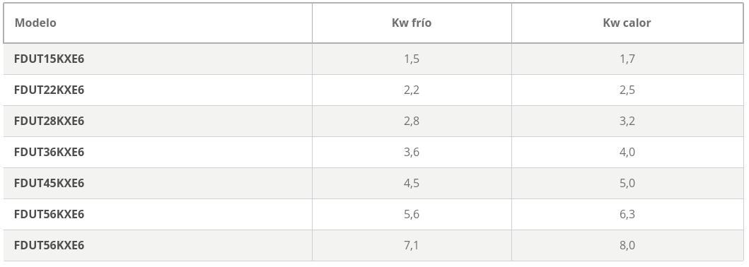 Unidades interiores KX Split Conductos Baja Silueta y Baja Presión FDUT caracteristicas
