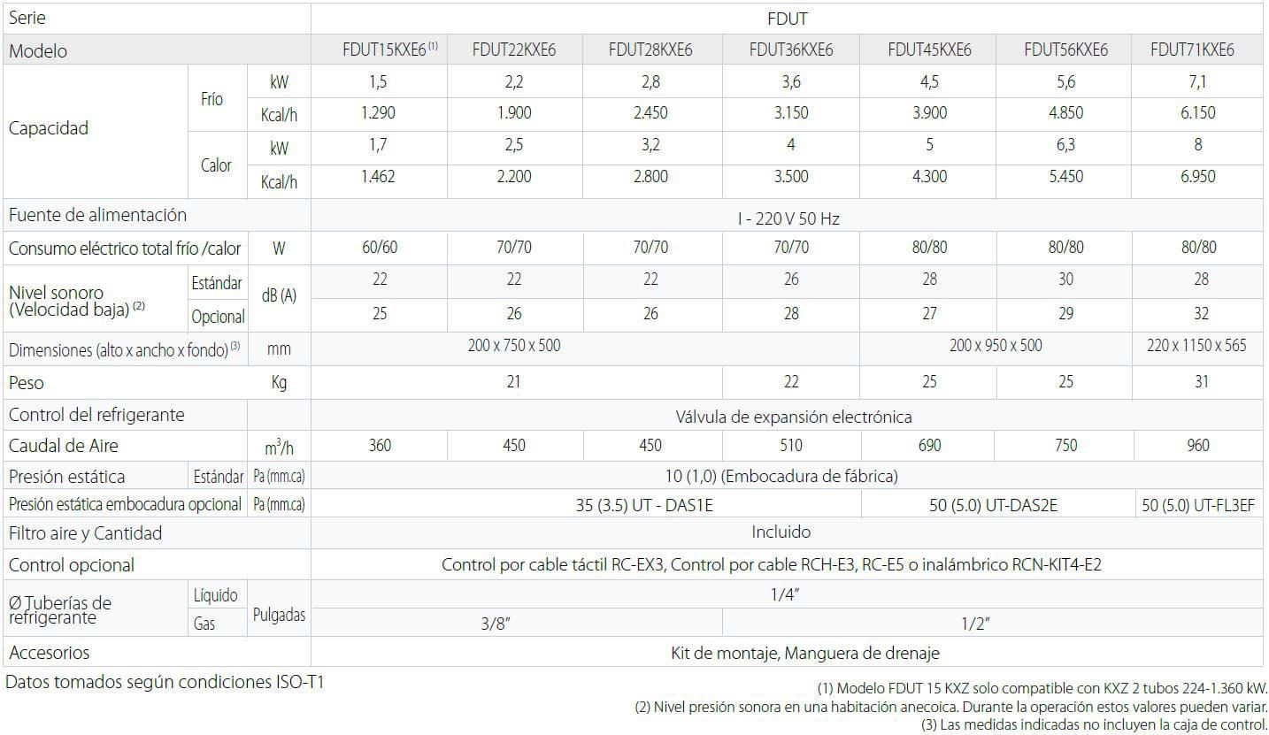 Unidades interiores KX Split Conductos Baja Silueta y Baja Presión FDUT especificacion tecnicas