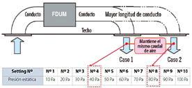 mhi Unidades interiores KX Split Conductos Alta Presión FDU automatico de presion estatica